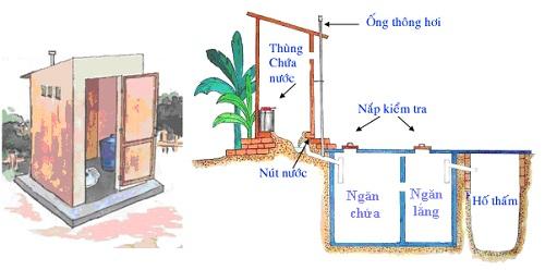 ống thoát nhà vệ sinh