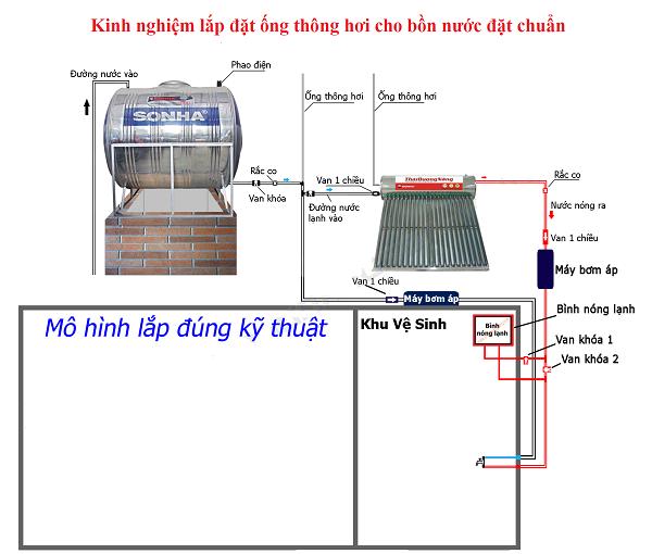 lắp ống thông thơi cho bồn nước