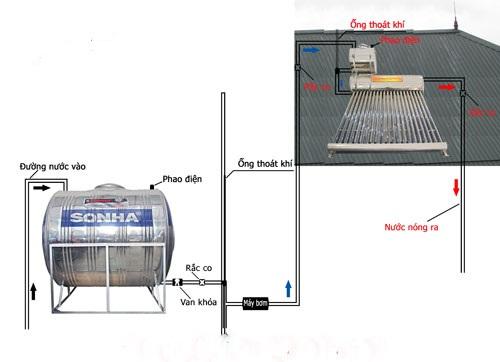 Cách đặt ống thông hơi cho bồn nước đạt chuẩn