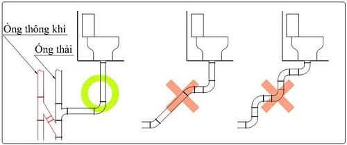 cách đặt ống thoát bồn cầu